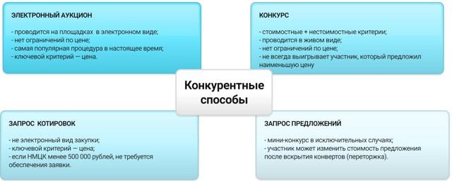 Способы закупок по 44-ФЗ + таблица и сроки