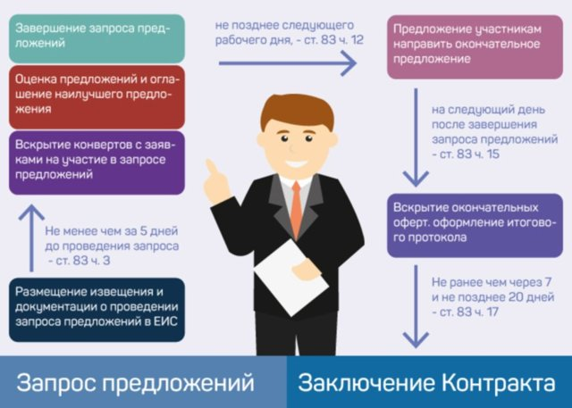 Запрос котировок и запрос предложений - отличия в 44-ФЗ