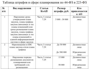 Штрафы по 223-ФЗ - таблица КоАП 2019 с последними изменениями