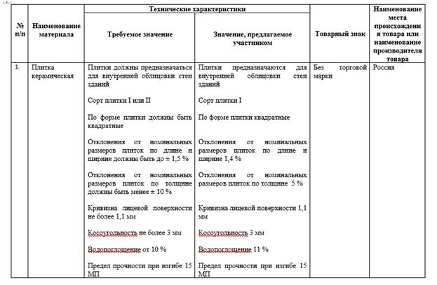 Диапазонные характеристики - указание в заявке по 44-ФЗ