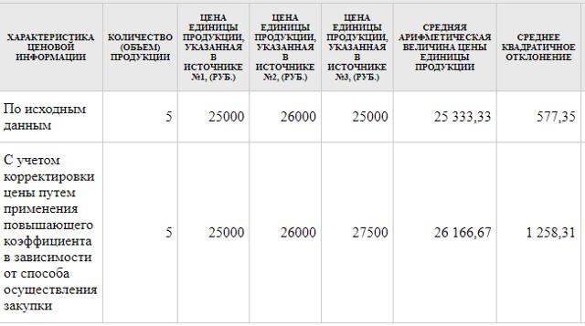 Расчет пени (неустойки) по контракту 44-ФЗ. Пример на 2019 год