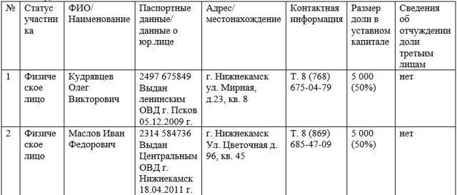 Сведения об ИНН учредителей по 44-ФЗ + скачать образец