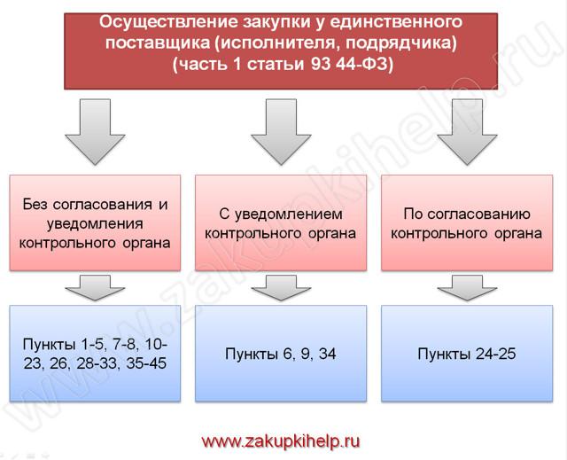 Обоснование закупки у единственного поставщика по 44-ФЗ + пример
