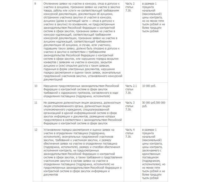 Штрафы по 44-ФЗ - таблица КоАП 2019 с последними изменениями