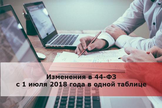 Изменения в 44-ФЗ с 1 июля 2018 года в таблице