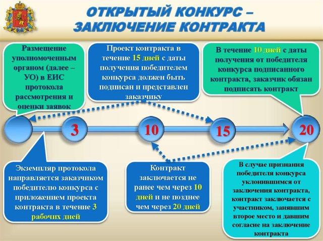 Открытый конкурс по 44-ФЗ: сроки и порядок проведения