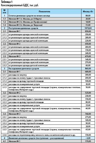 Как возникает колоссальное превышение бюджетов проекта