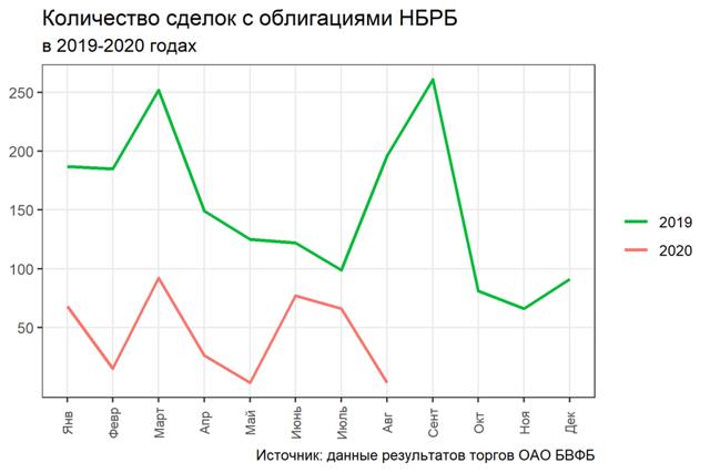 Как работают облигации на практике: примеры белорусских компаний