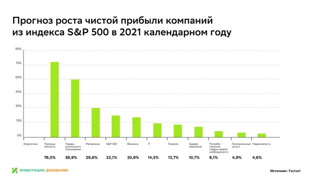 Какие отрасли имеют наибольший потенциал, а какие будут аутсайдерами после кризиса
