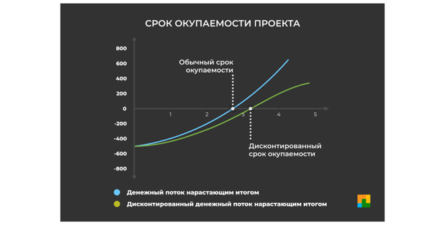 Как оценить отдачу от инвестиций в автоматизацию бизнеса