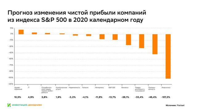 Как обвалились финансовые показатели экономики в начале года – интерактивная карта