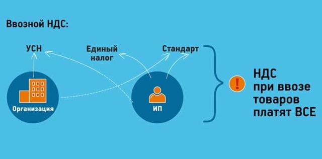 Как стать импортером из России в Беларусь: опыт поставщика моторных масел