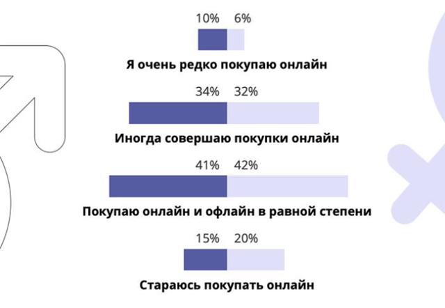 Какие тренды на белорусском рынке e-commerce в этом году