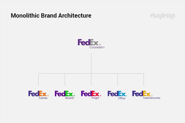 Как сделать так, чтобы начинка соответствовала упаковке – стратег aida pioneer об эффективном бренде
