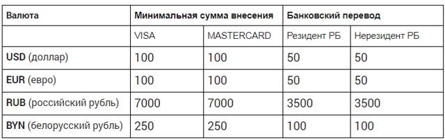 Как пополнить счет на криптовалютной бирже и вывести средства: пример с currency.com