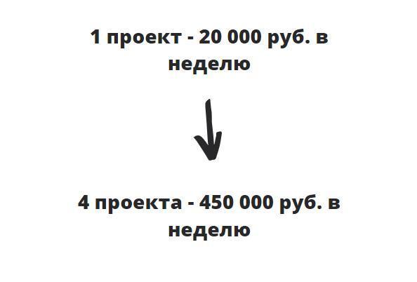 Как привести из мессенджеров 32 000 лидов. Кейс от бренда косметики