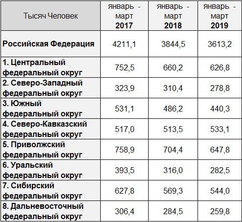Какая безработица в регионах: смотрите карту