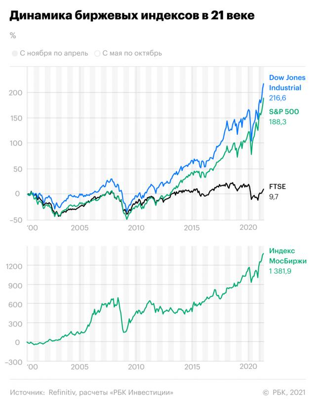 Почему Гомельский жировой комбинат не смог продать свои акции – ответ в одном предложении