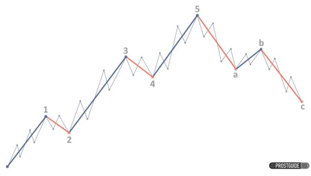 Как распознать волну большого тренда и прокатиться на ней: стратегия altoros