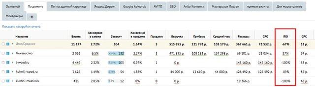 Что такое ctr, cpc, cpa, ltv. Разбираем показатели эффективности рекламы в интернете