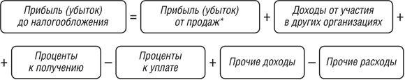 Как формируются прибыли и убытки в России и Беларуси