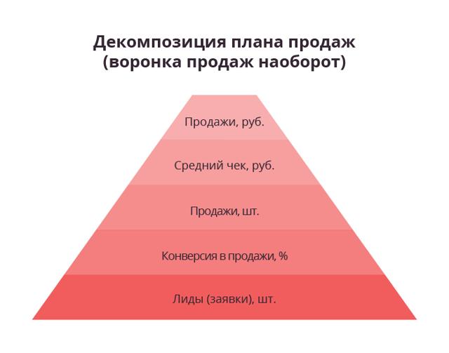 Что еще сдерживает развитие прибыльных предприятий: несколько графиков
