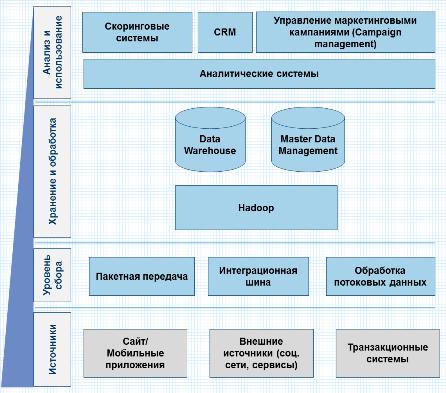 Что может дать big data белорусским банкам и почему этот инструмент пока не используется