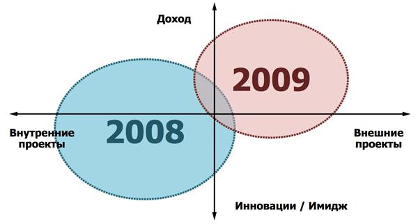Что делать с проектами в кризис – рекомендации Виктора Степанова