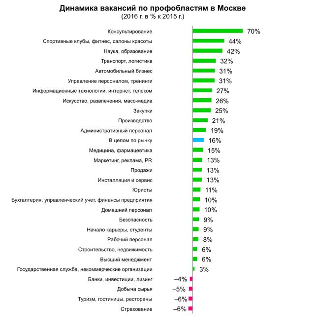 Что произошло на рынке труда в 2016