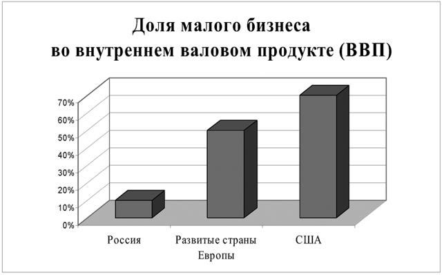 Какие бизнесы выставлены на продажу в регионах