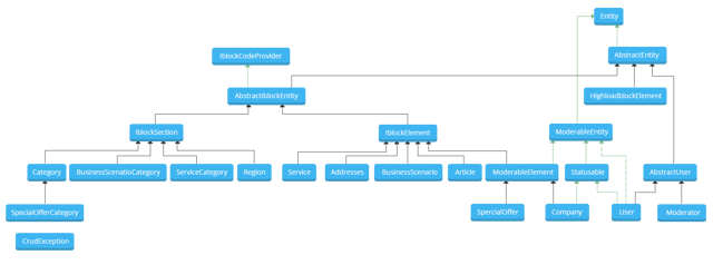 Как объединить клиентов и партнеров в сообщество – кейс от Альфа-Банка