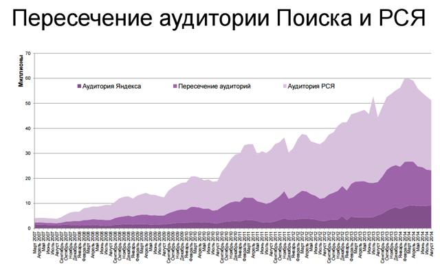 Как увеличить продажи в разы. Кейс продвижения в Яндекс.Директ