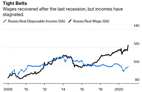 Почему зарплаты снижаются, а товарооборот растет. Интерактивная карта с пояснением