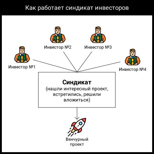 Как получить венчурные инвестиции в Беларуси — комментарий фонда rbf ventures