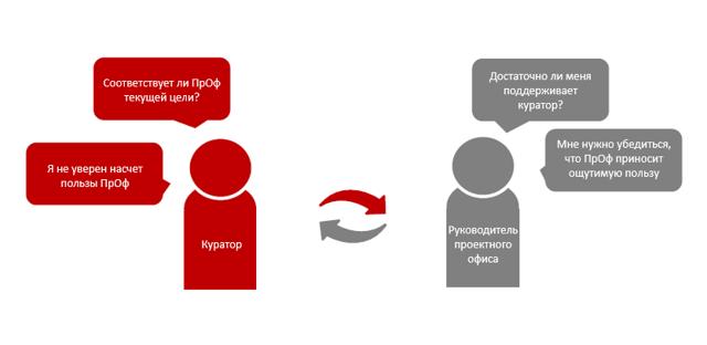 Как решить проблемы Проектных офисов — советы Максима Якубовича