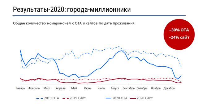 Что произойдет на минском рынке отелей в ближайшие годы