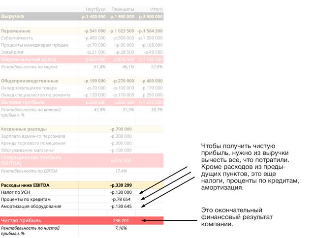 Как меняется чистая прибыль белорусских компаний