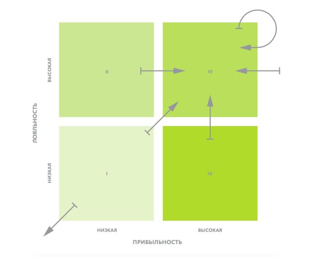 Как определить «хороших» и «плохих» клиентов — проверенный способ