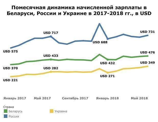 Как отличаются зарплаты в одних и тех же отраслях в Беларуси и России сейчас