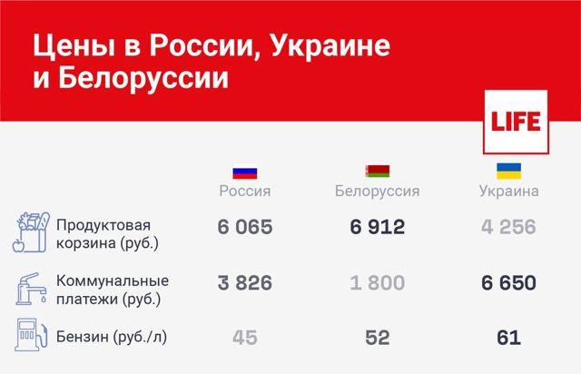 Как отличаются цены на популярные товары в Беларуси и России сейчас, когда российский рубль падает