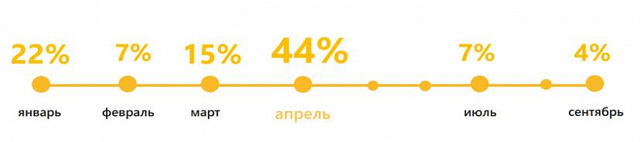 Как изменились зарплаты в Беларуси после девальвации: 2 интерактивные карты
