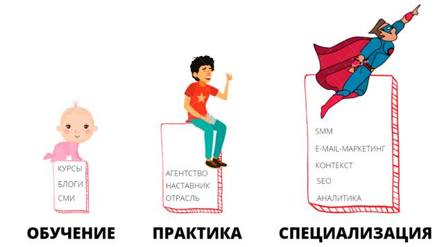 Как определить, что маркетолог знает свою работу: 5 признаков
