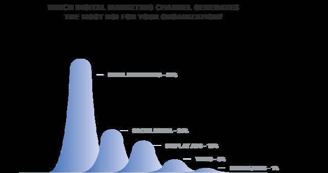 Как с помощью e-mail удерживать клиентов и увеличивать продажи