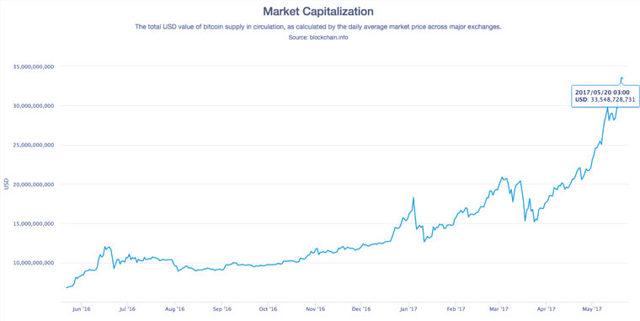 Чтобы купить много биткоинов, надо очень сильно постараться. Вот что можно сделать