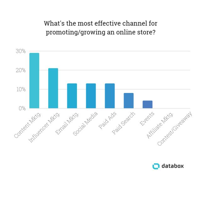 Как продвинуть онлайн-каталог, в который не верят рекламодатели
