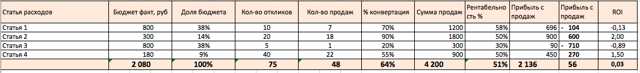 Как определить результативность рекламы для отдельных страниц на примере портала первичного жилья
