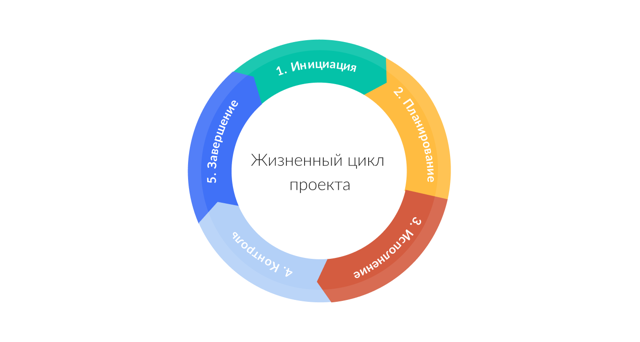 Какие бывают жизненные циклы проекта и почему важно об этом знать