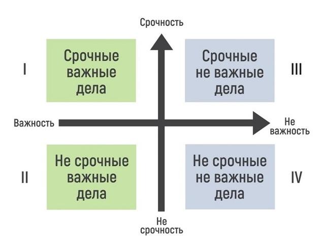 Как правильно ставить задачи