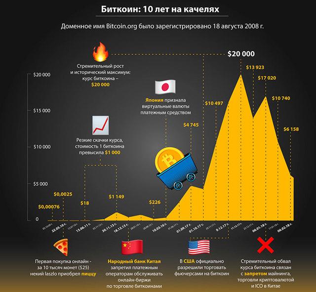 Что происходит с популярными криптовалютами и чего ждать в 2020