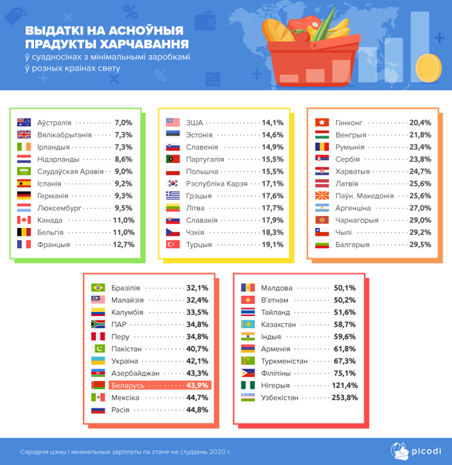 Как изменились зарплаты в Беларуси за год – сравните 2 карты